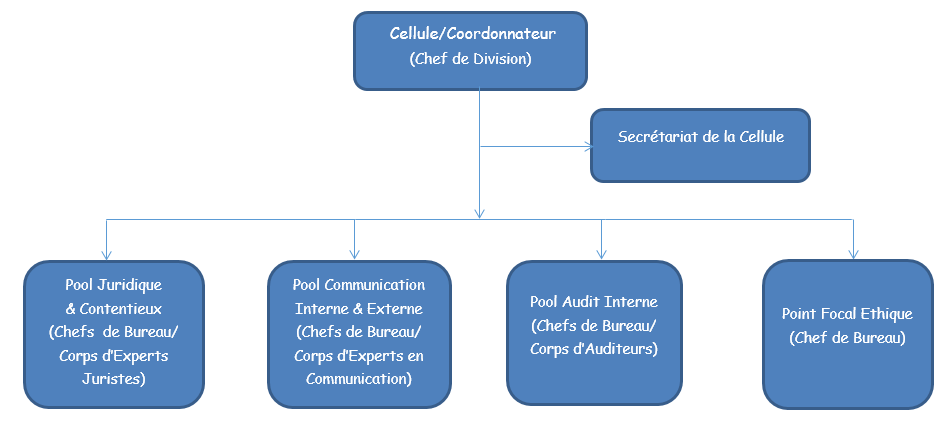 Organigramme de la cellule technique d'appuie CTA