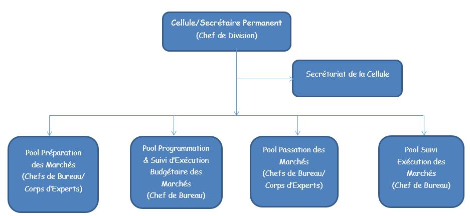Organigramme CGPMP