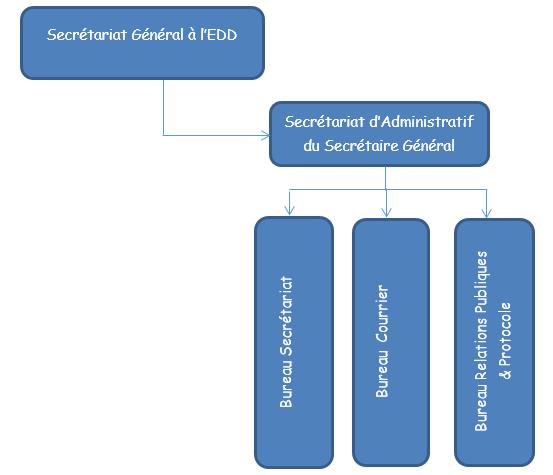 organigramme de l'Administration du SG-MEDD